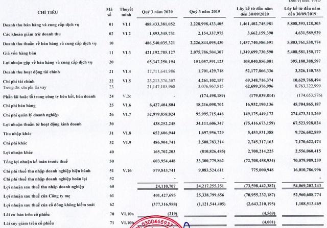 Vietravel có lãi trong quý 3/2020 trước thềm cất cánh Vietravel Airlines, 9 tháng lỗ sau thuế 73,5 tỷ đồng - Ảnh 1.