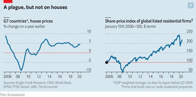 Ba yếu tố khiến giá bất động sản toàn cầu vẫn tiếp tục tăng bất chấp đại dịch - Ảnh 1.