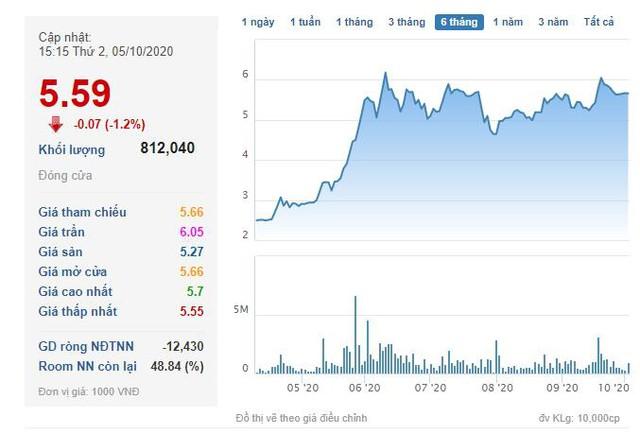 TTB tăng cao, Chủ tịch Tập đoàn Tiến Bộ đã bán bớt gần 4 triệu cổ phiếu - Ảnh 1.