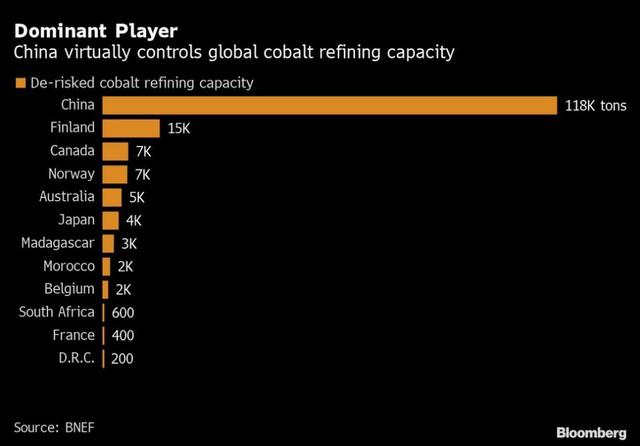 Chính phủ Mỹ thâu tóm một công ty kim loại sản xuất pin xe điện nhằm tránh phụ thuộc quá lớn vào Trung Quốc - Ảnh 1.