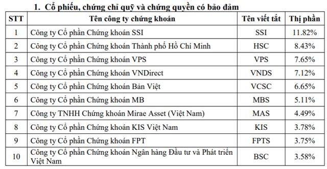 Thị phần môi giới HoSE quý 3: SSI vẫn dẫn đầu, VPS vượt mặt VNDirect, VCSC để lọt vào top 3 - Ảnh 2.