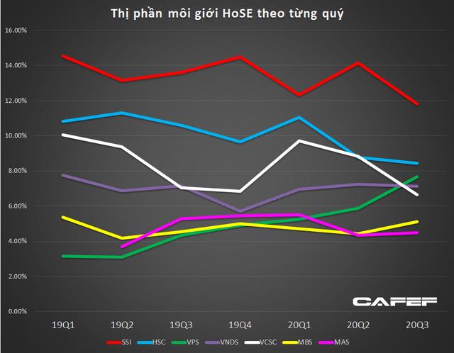 Thị phần môi giới HoSE quý 3: SSI vẫn dẫn đầu, VPS vượt mặt VNDirect, VCSC để lọt vào top 3 - Ảnh 1.