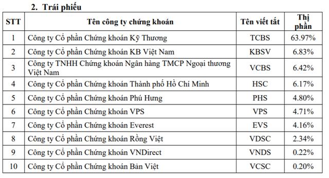 Thị phần môi giới HoSE quý 3: SSI vẫn dẫn đầu, VPS vượt mặt VNDirect, VCSC để lọt vào top 3 - Ảnh 3.