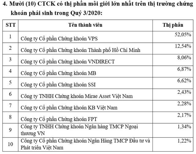 Chứng khoán VPS bất ngờ đứng đầu thị phần môi giới HNX, UPCom và phái sinh trong quý 3/2020 - Ảnh 3.
