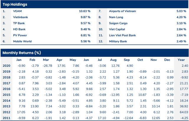 Nắm giữ nhiều cổ phiếu ngân hàng, Pyn Elite Fund chiến thắng thị trường trong 9 tháng đầu năm - Ảnh 1.