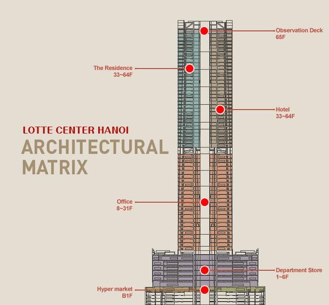 Không hào nhoáng như vẻ ngoài, hai tòa nhà cao nhất Hà Nội là Keangnam Landmark và Lotte Center đều đang lỗ chồng lỗ - Ảnh 1.