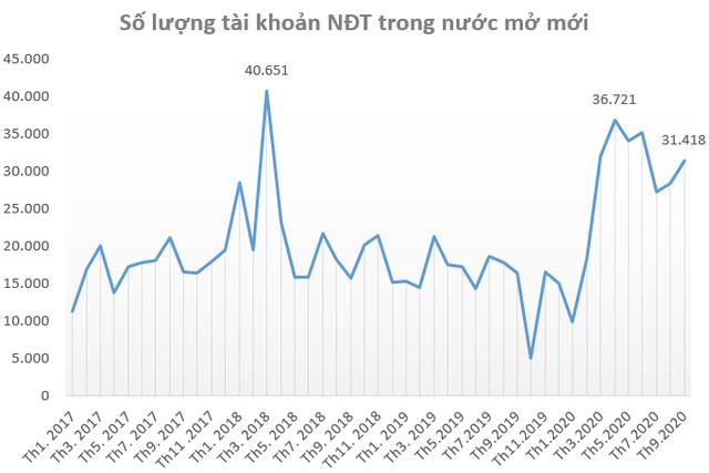 """Thị trường sôi động trở lại, nhà đầu tư """"ồ ạt"""" mở tài khoản chứng khoán trong tháng 9 - Ảnh 1."""