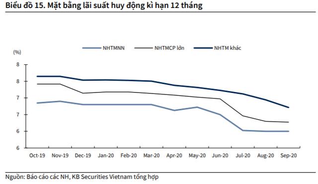 KBSV: Dòng tiền mới dồi dào vào thị trường, VN-Index có thể cán mốc 960 điểm trong giai đoạn cuối năm - Ảnh 2.