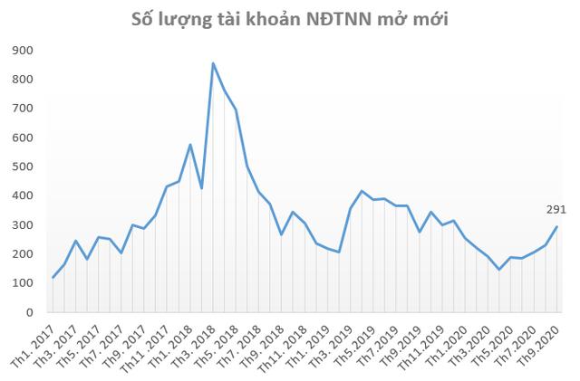 """Thị trường sôi động trở lại, nhà đầu tư """"ồ ạt"""" mở tài khoản chứng khoán trong tháng 9 - Ảnh 3."""
