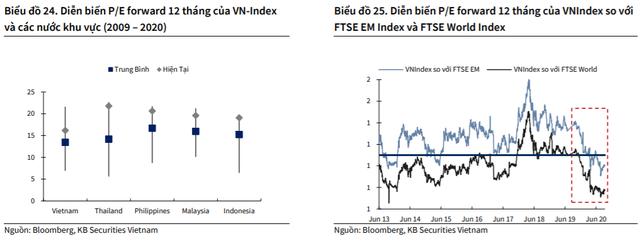 KBSV: Dòng tiền mới dồi dào vào thị trường, VN-Index có thể cán mốc 960 điểm trong giai đoạn cuối năm - Ảnh 4.