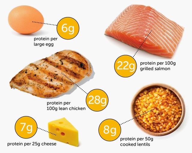 [Hỏi chuyên gia] Ăn chay và ăn mặn, cách nào thực sự tốt hơn? - Ảnh 4.