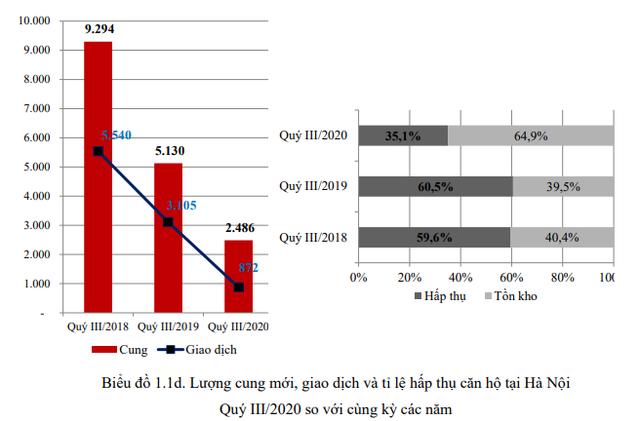 Thị trường bất động sản Hà Nội 9 tháng đầu năm qua các con số - Ảnh 4.