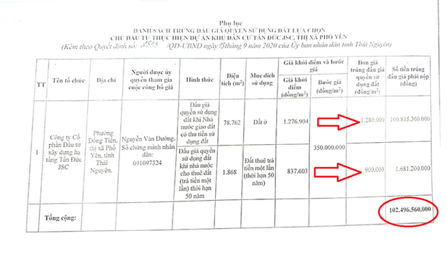 Lộ sai phạm dự án KDC trăm tỷ chủ đầu tư vừa chia tay lại trúng đấu giá - Ảnh 1.