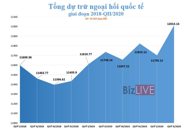 [Chart] Nhân dân tệ rướn lên, USD lùi nhẹ trong dự trữ ngoại hối toàn cầu - Ảnh 1.