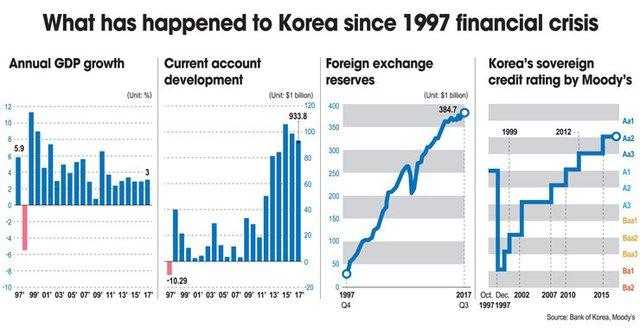 """Daewoo - từ gã khổng lồ Hàn Quốc với những chiếc ô tô, TV nức tiếng toàn cầu tới kết cục """"tan đàn xẻ nghé"""" vì nợ nần - Ảnh 2."""