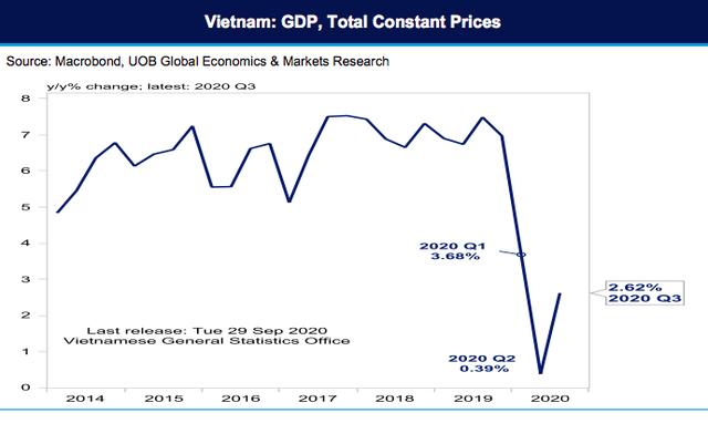 UOB: GDP Việt Nam năm 2021 sẽ đạt 7,1% - Ảnh 1.