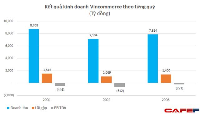 Vincommerce đạt doanh hơn 1 tỷ USD trong 9 tháng, VinMart+ vẫn tăng trưởng cao dù đóng 421 cửa hàng - Ảnh 2.