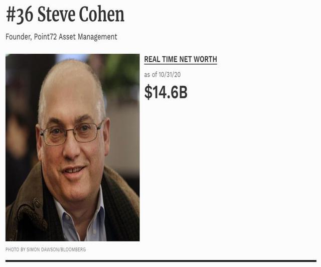 """[Quy tắc đầu tư vàng] Ông trùm quỹ đầu cơ nước Mỹ gây dựng khối tài sản khổng lồ từ chiến lược kim chỉ nam """"đi theo dòng tiền lớn"""" - Ảnh 1."""