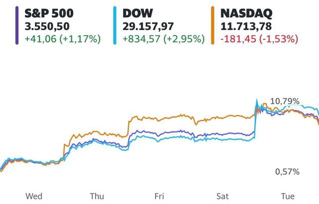 Trước một loạt thông tin tích cực, Phố Wall ghi nhận mức tăng mạnh nhất trong 5 tháng, Dow Jones lần đầu tiên chạm mốc 30.000 điểm - Ảnh 1.