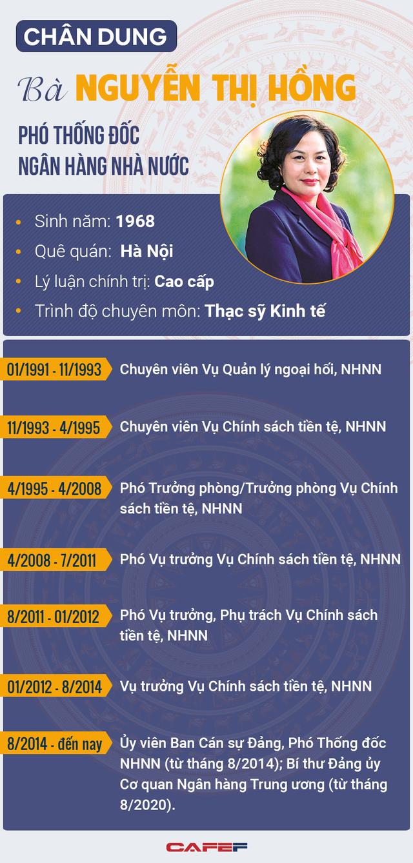 Chân dung bà Nguyễn Thị Hồng – người được giới thiệu làm nữ Thống đốc NHNN đầu tiên của Việt Nam - Ảnh 1.