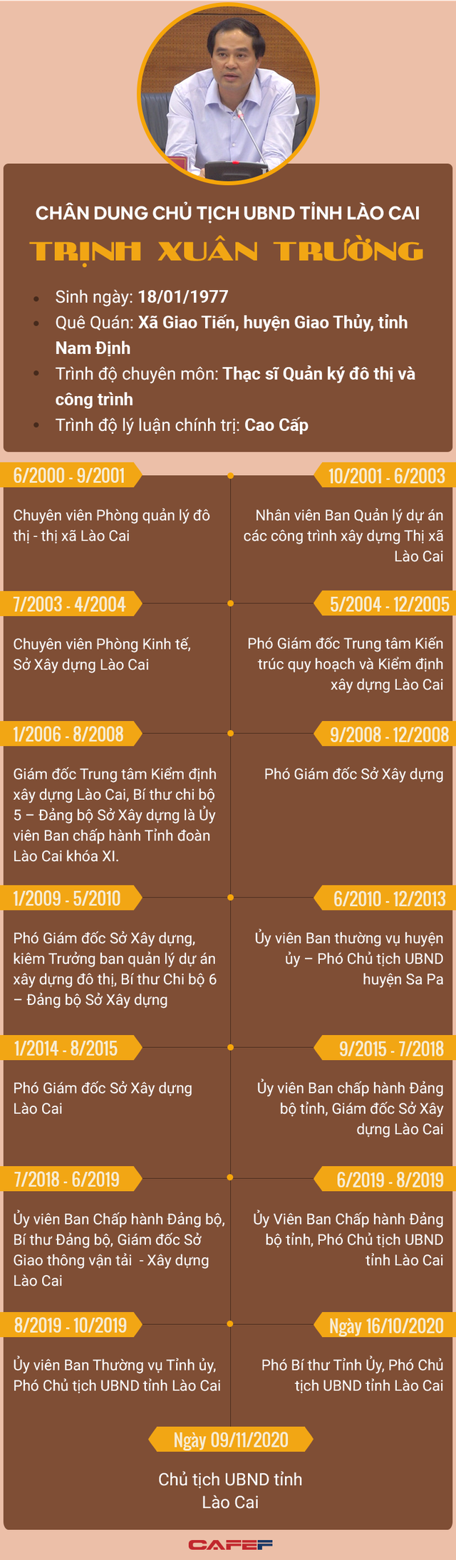 Infographic: Chân dung tân Chủ tịch UBND tỉnh Lào Cai Trịnh Xuân Trường - Ảnh 1.