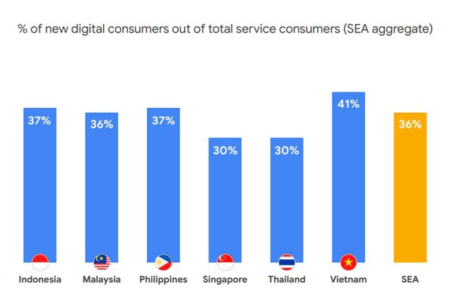 Kinh tế số xoay chiều ở Đông Nam Á: Singapore thụt lùi, Việt Nam tăng trưởng hai chữ số, sẽ vươn lên thứ hai ASEAN vào năm 2025 - Ảnh 2.