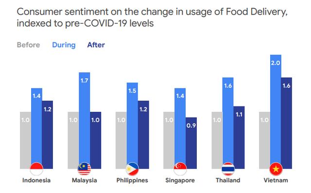 Kinh tế số xoay chiều ở Đông Nam Á: Singapore thụt lùi, Việt Nam tăng trưởng hai chữ số, sẽ vươn lên thứ hai ASEAN vào năm 2025 - Ảnh 5.