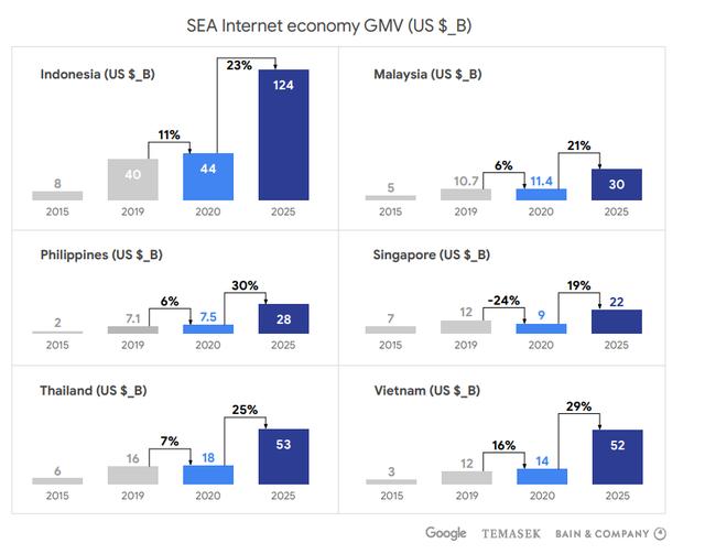 Kinh tế số xoay chiều ở Đông Nam Á: Singapore thụt lùi, Việt Nam tăng trưởng hai chữ số, sẽ vươn lên thứ hai ASEAN vào năm 2025 - Ảnh 6.