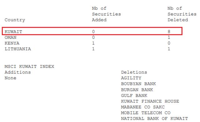 MSCI loại toàn bộ cổ phiếu Kuwait khỏi danh mục Frontier Markets Index, gia tăng tỷ trọng cổ phiếu Việt Nam từ ngày 1/12 - Ảnh 1.
