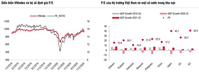 SSI Research: Lãi suất thấp và tăng trưởng kinh tế sẽ tác động tích cực tới TTCK Việt Nam, VN-Index có thể chạm mốc 990 điểm trong tháng 11 - Ảnh 1.
