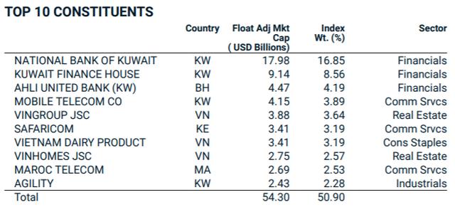 MSCI loại toàn bộ cổ phiếu Kuwait khỏi danh mục Frontier Markets Index, gia tăng tỷ trọng cổ phiếu Việt Nam từ ngày 1/12 - Ảnh 3.