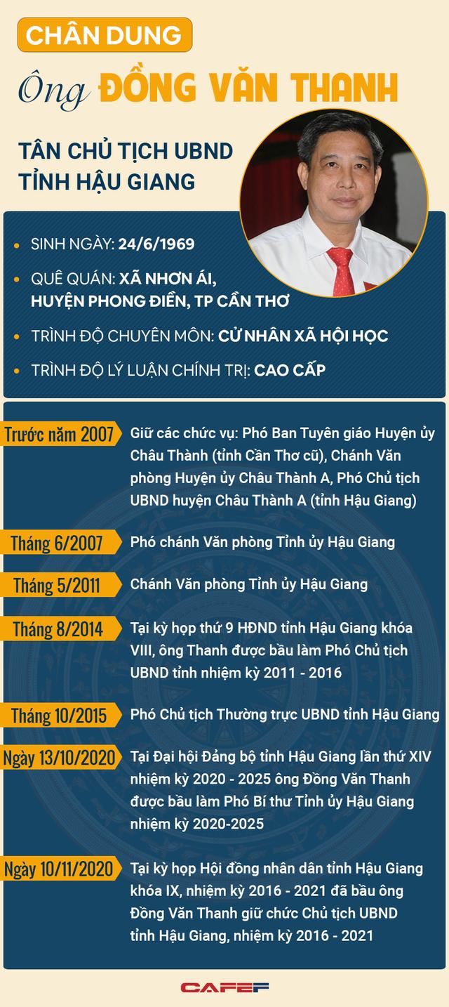 Infographic: Chân dung tân Chủ tịch UBND tỉnh Hậu Giang Đồng Văn Thanh  - Ảnh 1.