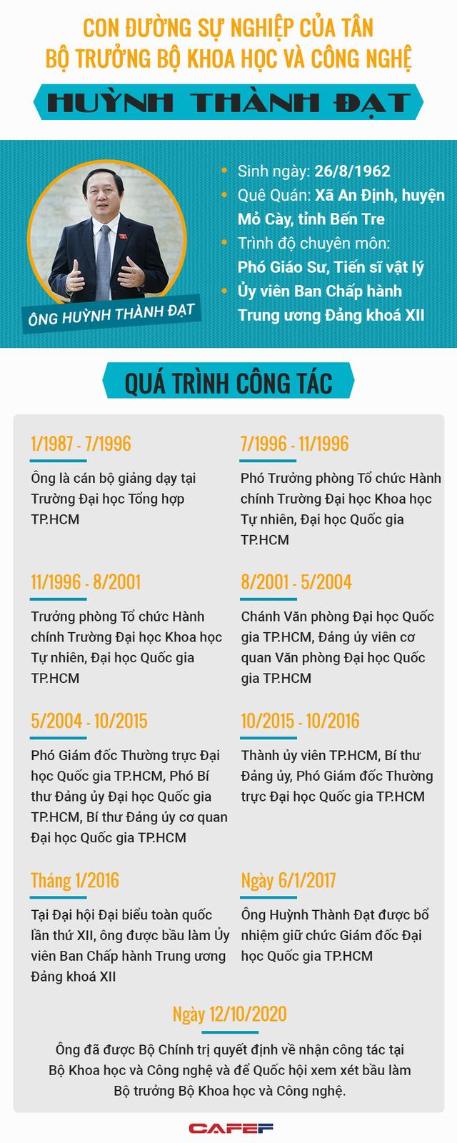 Chân dung tân Bộ trưởng KH&CN Huỳnh Thành Đạt - Ảnh 1.