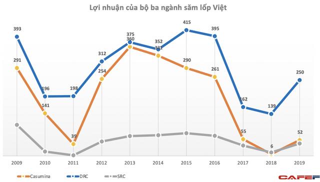 Mỹ áp thuế sơ bộ với săm lốp Việt Nam: Tổng doanh thu của 3 doanh nghiệp săm lốp nội địa chỉ bằng một doanh nghiệp FDI - Ảnh 3.