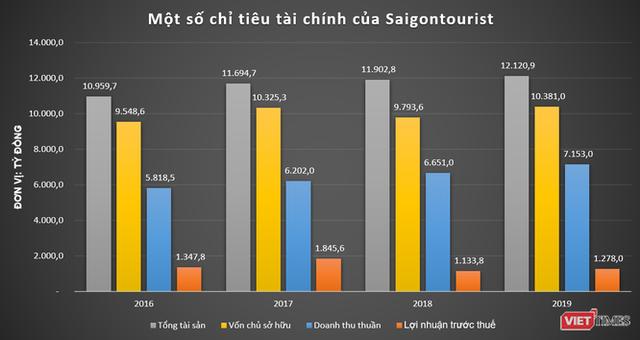 Đằng sau kết quả kinh doanh ấn tượng của Saigontourist - Ảnh 2.