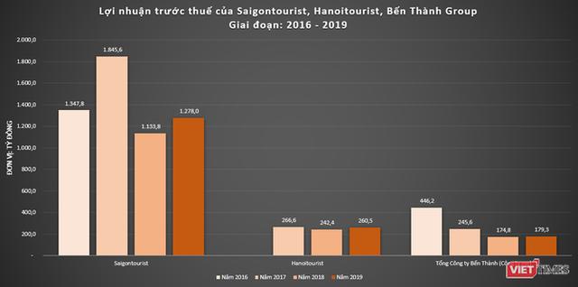 Đằng sau kết quả kinh doanh ấn tượng của Saigontourist - Ảnh 1.