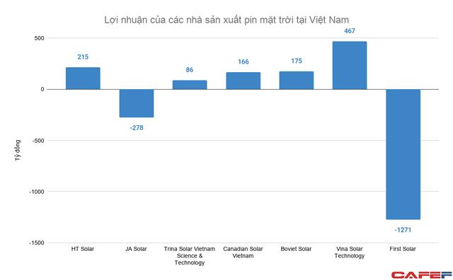 Nhiều anh tài Mỹ - Trung chuyên sản xuất pin mặt trời đặt nhà máy tại Việt Nam, doanh thu hàng chục nghìn tỷ đồng mỗi năm - Ảnh 2.