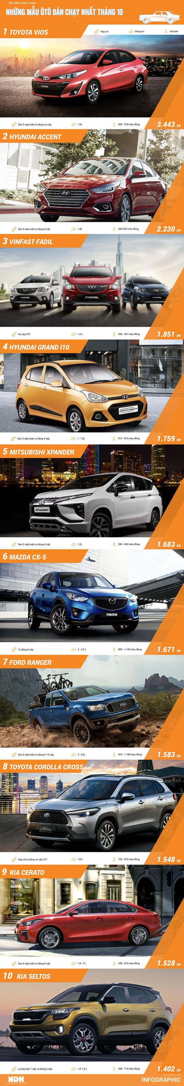Top ôtô bán chạy tháng 10: Toyota Corolla Cross và Kia Seltos lần đầu góp mặt - Ảnh 1.