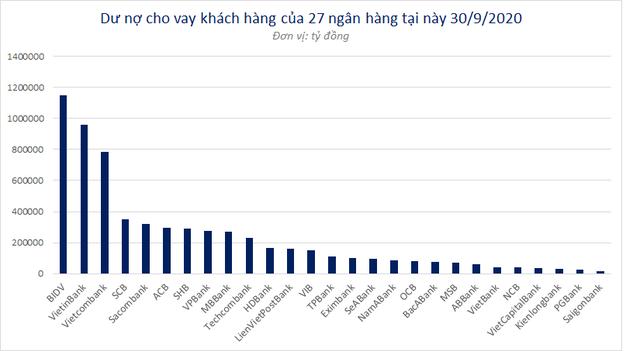 Ngân hàng nào tăng cho vay nhiều nhất trong 9 tháng đầu năm? - Ảnh 2.