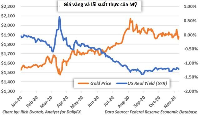 Giá vàng thế giới tiến tới tuần giảm mạnh nhất gần 2 tháng - Ảnh 2.