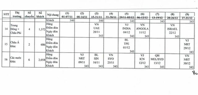 Lo lừa đảo, Cục Hàng không Việt Nam công bố chuyến bay đưa công dân về nước  - Ảnh 4.