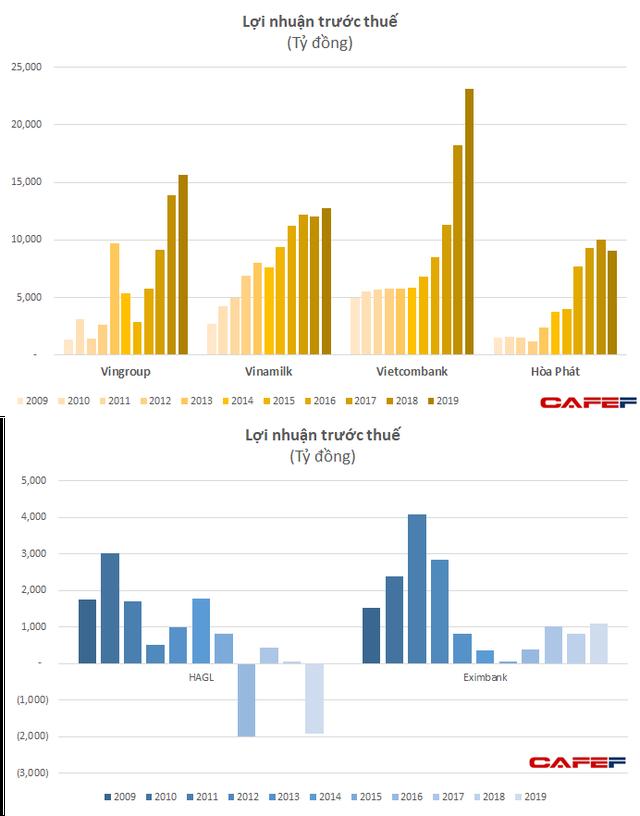 """Sau 10 năm: Vingroup, Vinamilk, Vietcombank """"dậy thì thành công"""", HAGL, Eximbank chật vật tìm lại hào quang năm xưa - Ảnh 3."""