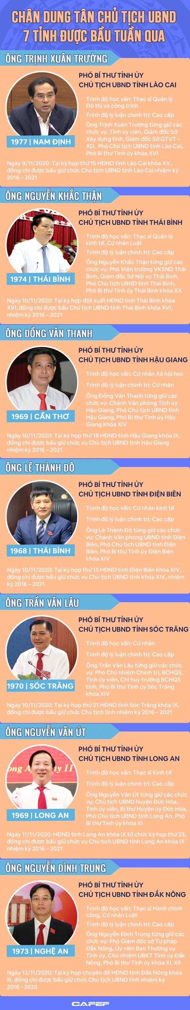 Chân dung Chủ tịch UBND 7 tỉnh được bầu tuần qua - Ảnh 1.