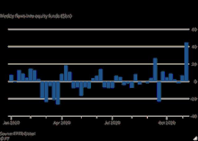 Nhà đầu tư xuống tiền với tốc độ nhanh nhất trong 20 năm: Gần 45 tỷ USD đổ vào TTCK toàn cầu trong tuần vừa qua - Ảnh 1.