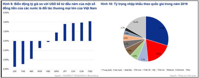 Tỷ giá ổn định, tiền đồng mạnh lên, giảm gánh nặng thanh toán nợ nước ngoài - Ảnh 2.