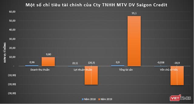Lỗ đến âm vốn chủ sở hữu như Saigon Credit: Đối tác cho vay của MoneyCat và OneClickMoney - Ảnh 2.