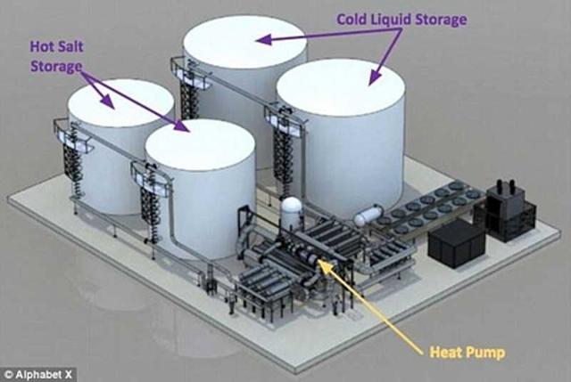 Phát triển năng lượng tái tạo phải có hệ thống lưu trữ năng lượng?  - Ảnh 2.