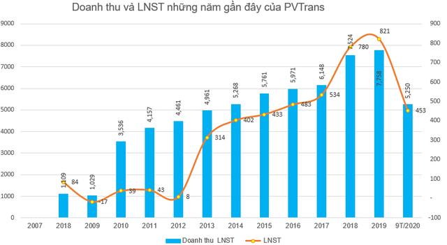 PVTrans (PVT) chốt danh sách cổ đông trả cổ tức bằng tiền và cổ phiếu tổng tỷ lệ 19% - Ảnh 1.