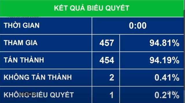 Quốc hội thông qua 4 giải pháp giải cứu Vietnam Airlines - Ảnh 1.