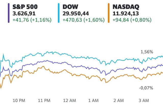 Hứng khởi trước thông tin về vắc-xin, Dow Jones tăng gần 500 điểm và chạm đỉnh mới - Ảnh 1.